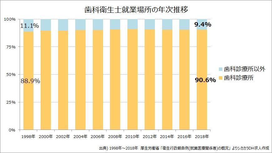 歯科衛生士就業場所の推移グラフ2019年最新
