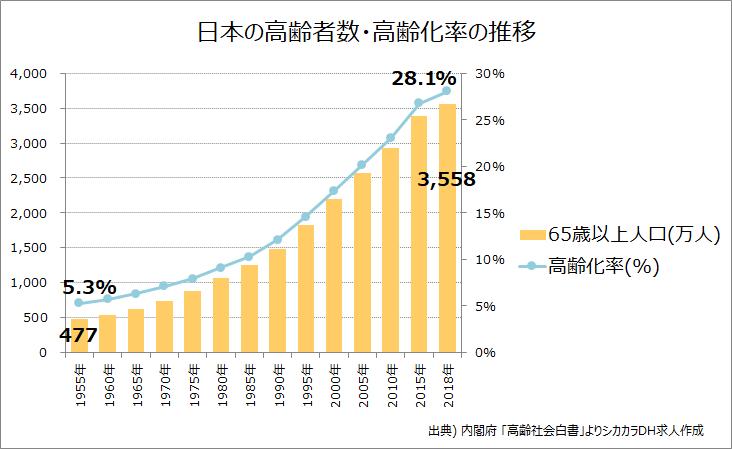高齢化率グラフ2019年最新