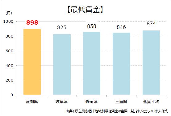 愛知県_最低賃金
