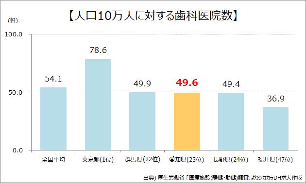愛知県人口10万人に対する歯科医院数
