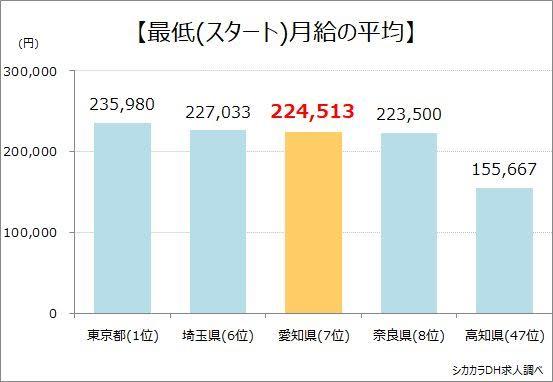 愛知県最低月給の平均