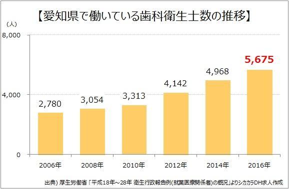 愛知県で働いている歯科衛生士数の推移