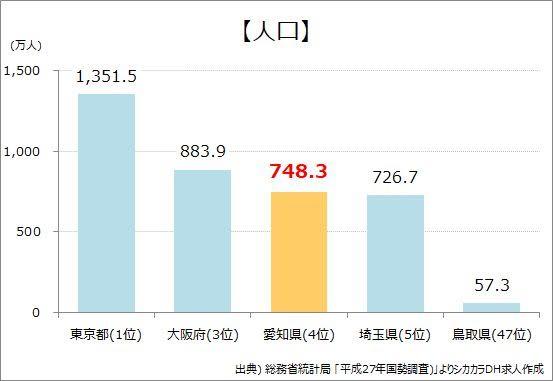 愛知県人口