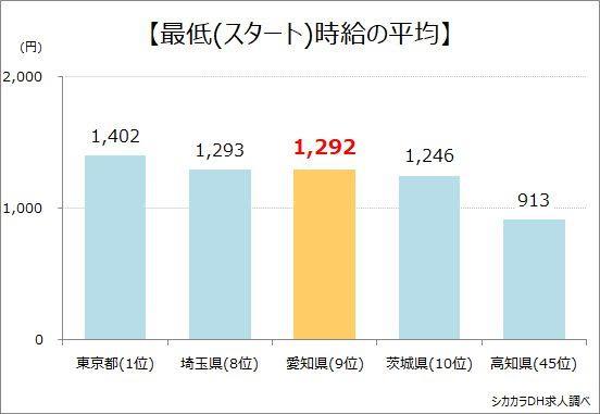 愛知県最低時給の平均