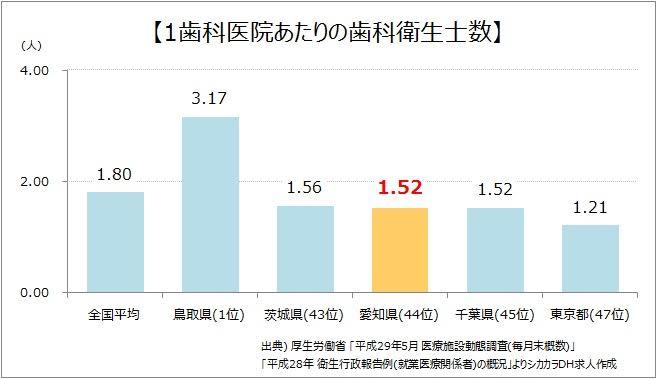 愛知県1歯科医院あたりの歯科衛生士数