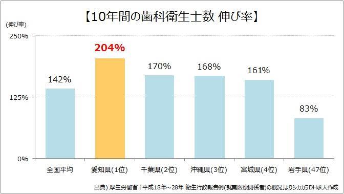 愛知県10年間の歯科衛生士数伸び率