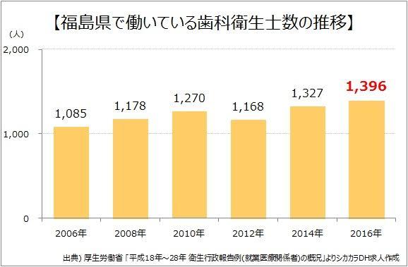 福島県で働いている歯科衛生士数の推移