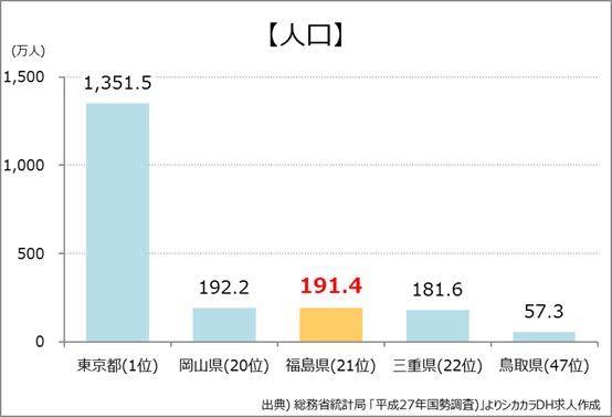 福島県人口