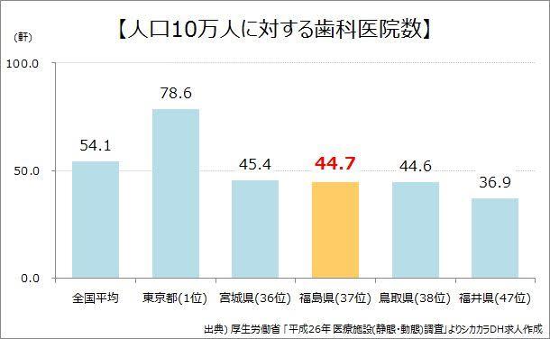 福島県人口10万人に対する歯科医院数