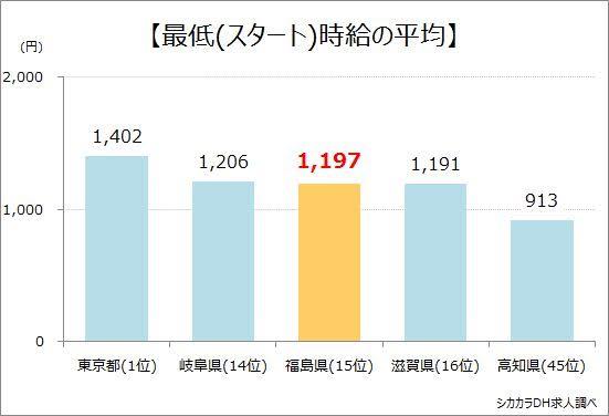 福島県最低時給の平均