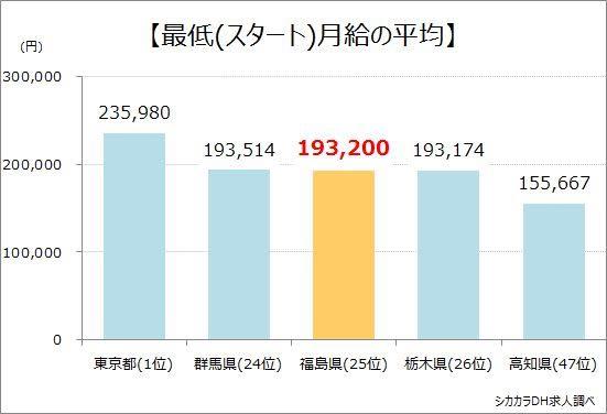福島県最低月給の平均