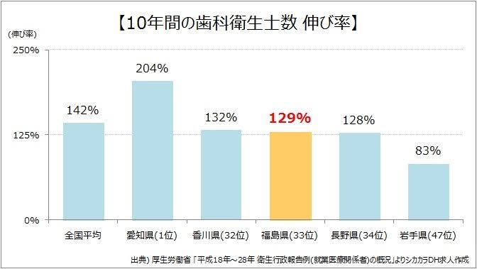 福島県10年間の歯科衛生士数伸び率