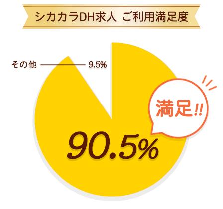 円グラフ2018年4月-5月